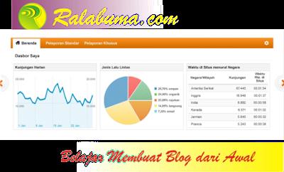 Cara Memasang Kode Analytics di Blog