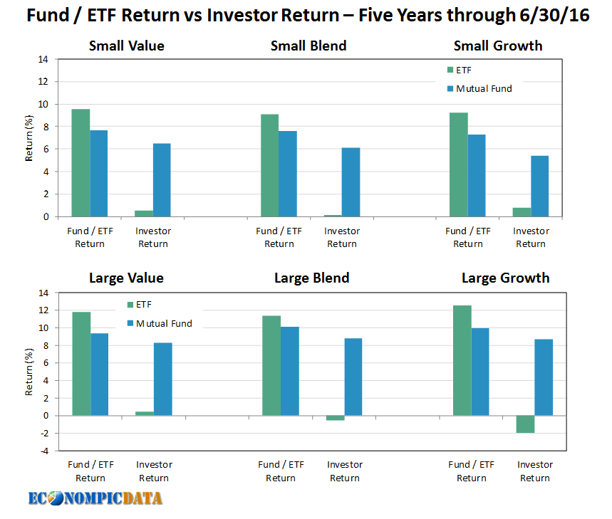 how to buy etf funds