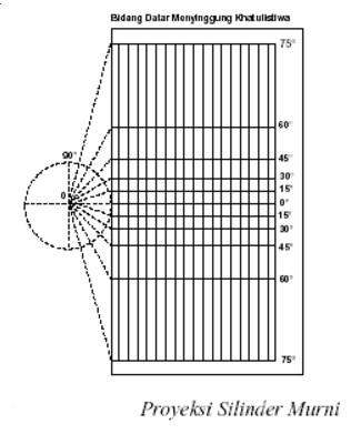 Proyeksi Silinder