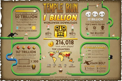 Game Temple Run Didownload 1 Milyar Kali!