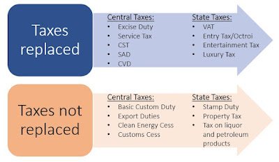 Taxes Replaced and Not Replaced list