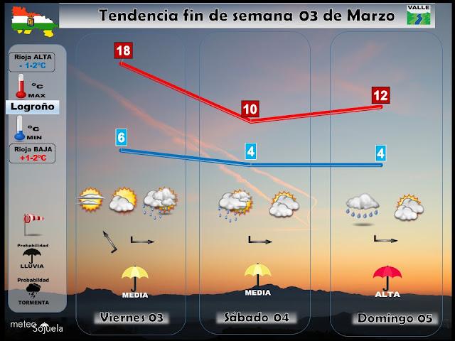Previsión del tiempo en el valle y Logroño.josecalvo,meteosojuela