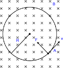 gambar gaya lorentz muatan yang bergerak dalam medan magnet