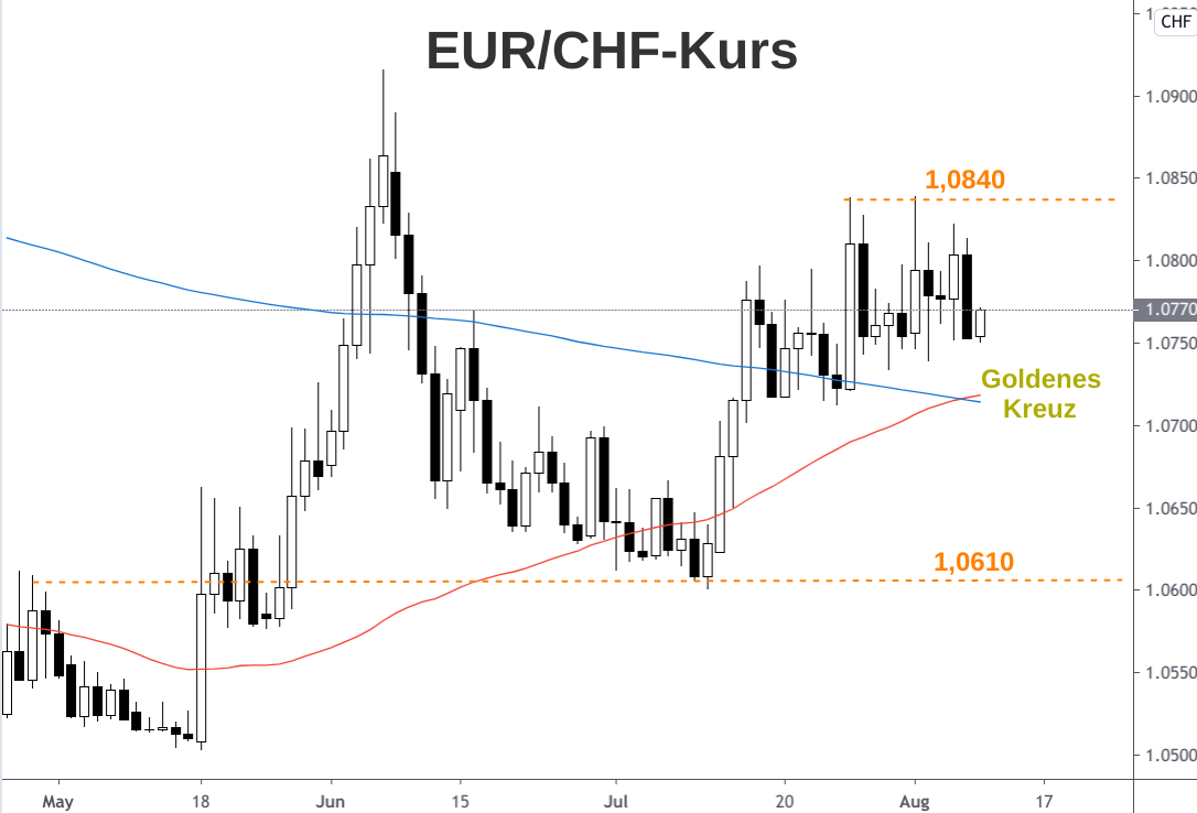 Kerzenchart Euro-Franken-Kurs Schnittpunkt 50-Tage-Linie mit 200-Tage-Linie Kaufsignal