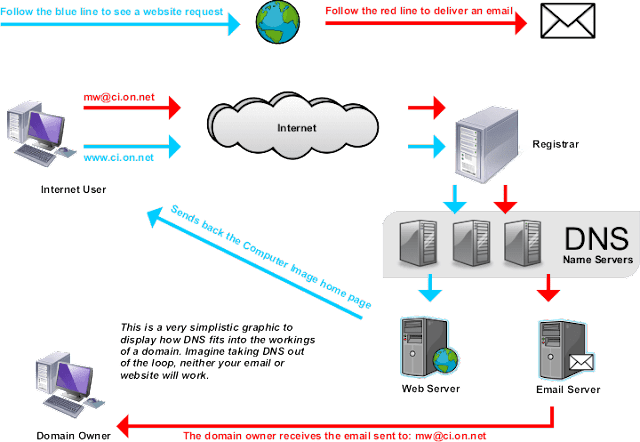 How-DNS-Work
