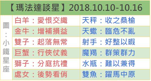 【瑪法達談星】2018.10.10-10.16 天有不測 大憂大喜