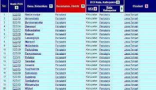 Daftar Nama Desa dan Kelurahan Se-Kabupaten Pemalang Beserta Kode Pos-nya
