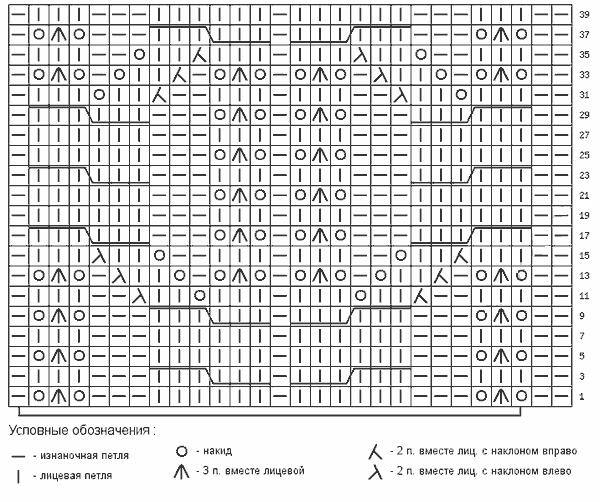 схема график диаграма