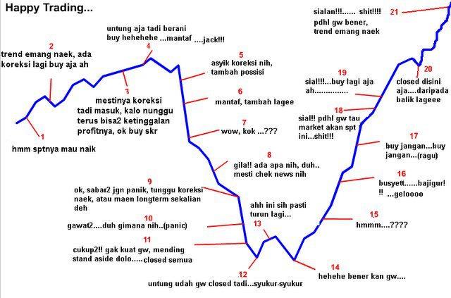Kisah sukses seorang trader forex