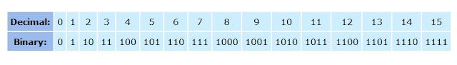 cara menghitung angka binary biner