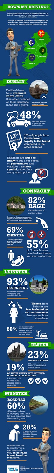 infographic, driving, Ireland