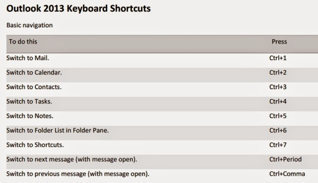 Warren Sparrow: Outlook 2013 keyboard shortcuts