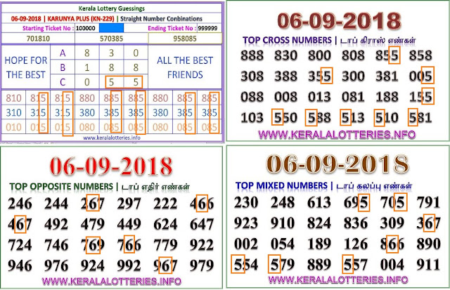 kerala lottery abc guessing Karunya Plus KN-229 on 06.09.2018 by keralalotteries.info