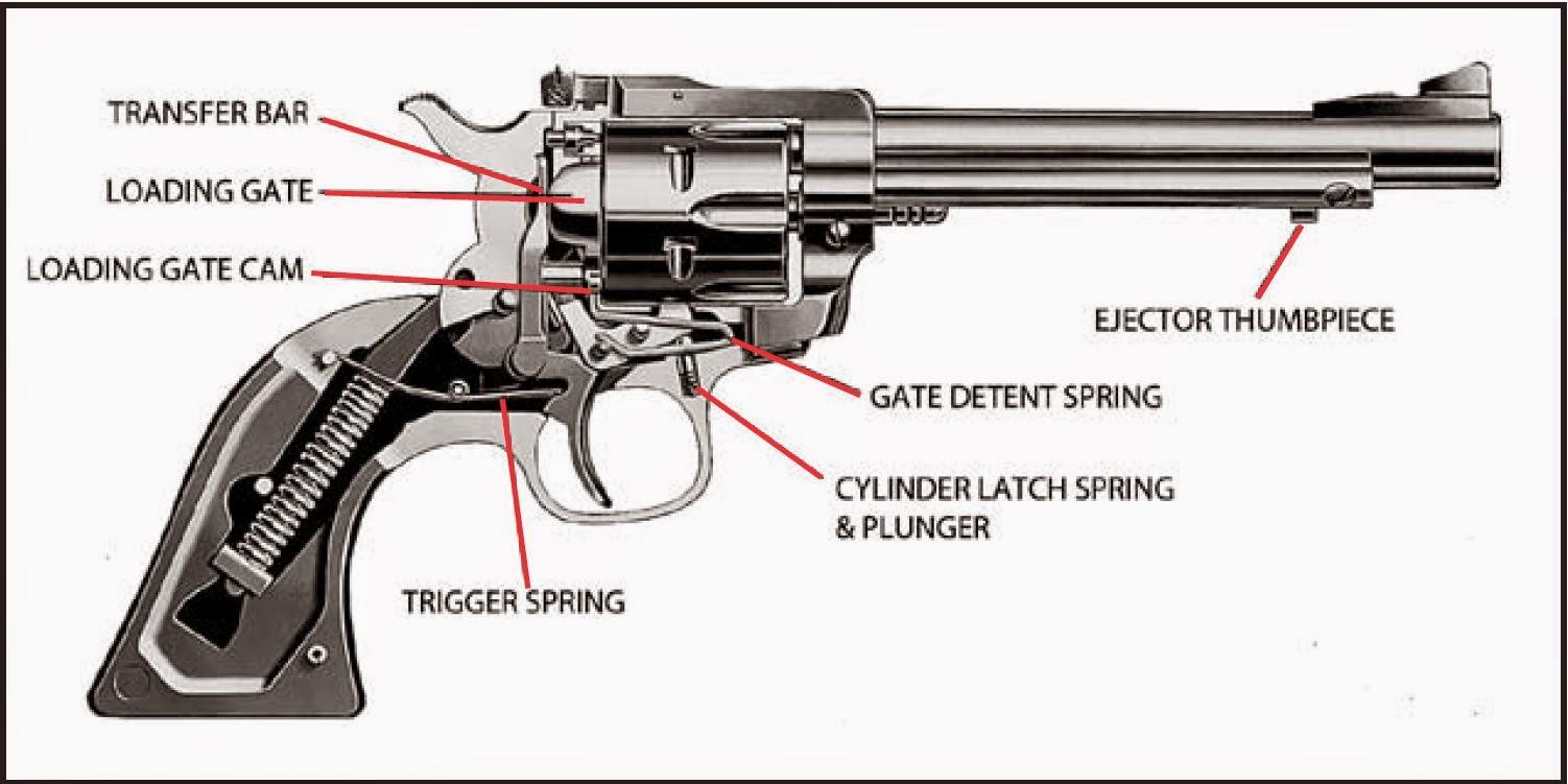 TINCANBANDIT's Gunsmithing: Ruger Single Action Grip Frames