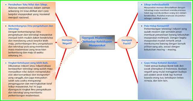 peta pikiran dampak modernisasi terhadap masyarakat kelas 6 tema 9