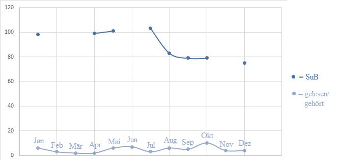 Statistik gelesen gehört SuB Kurve Diagramm 2019 Rückblick