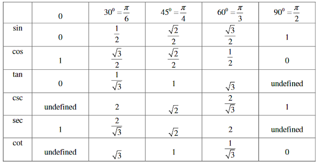 tags:- tricky maths for ssc, trigonometry tricks for ssc cgl in hindi, class 10, class 11, tricks and tip, competitive exams, all about trigonometry questions problems, easy trigonometry, trigonometry questions for ssc cgl tier 1,trigonometry questions for ssc cgl