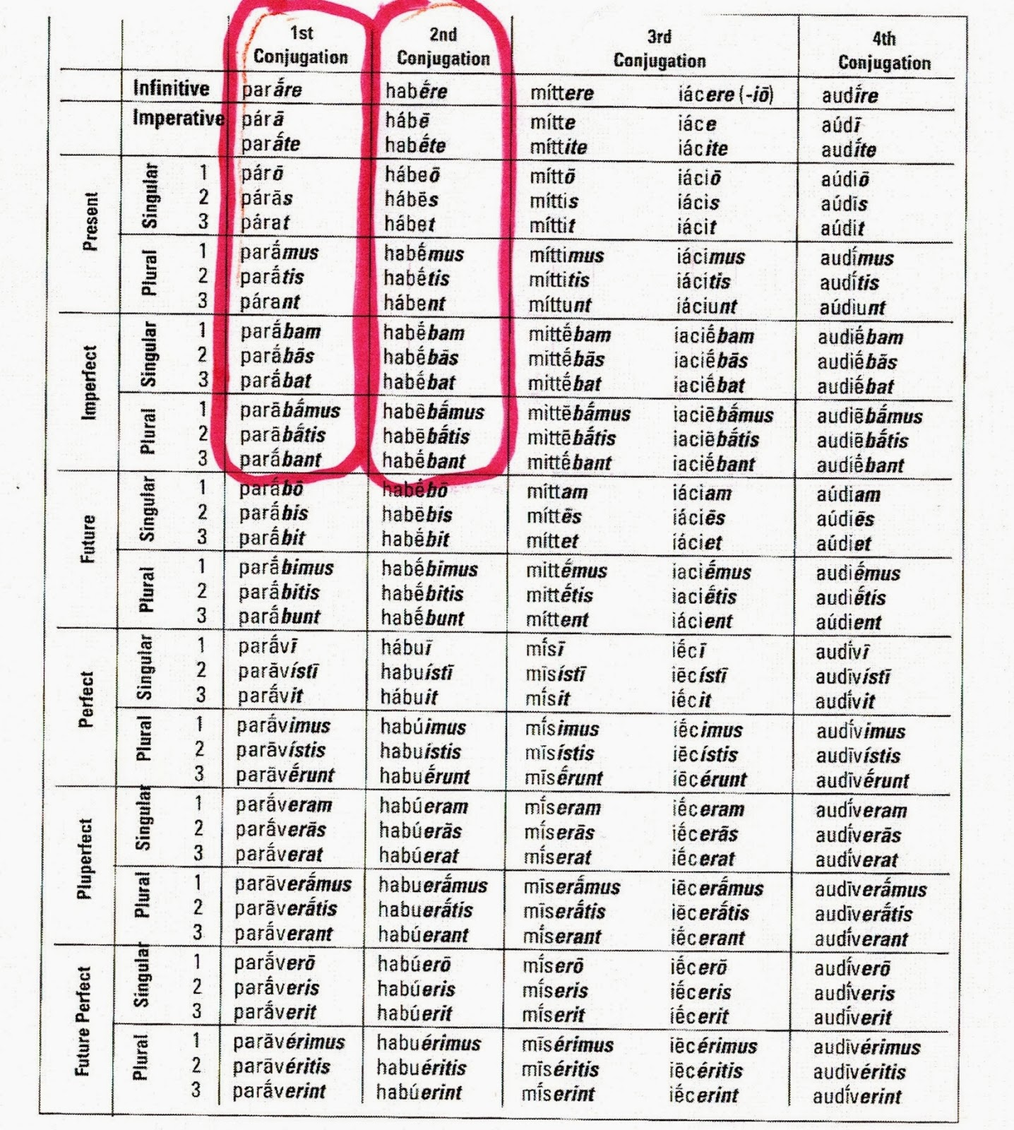 Latin verb charts  assignment also  rh chatlatin spot