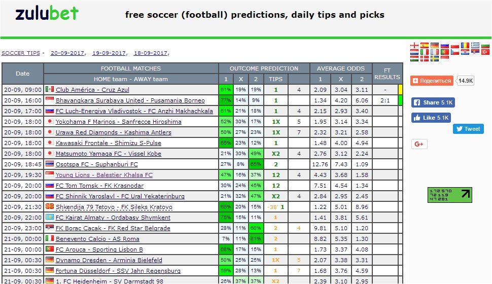 Прогнозы На Футбол Зулубет