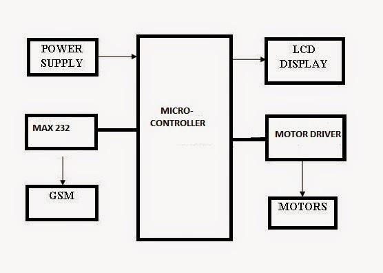 EnTcians GSM Controlled Robot using Microcontroller