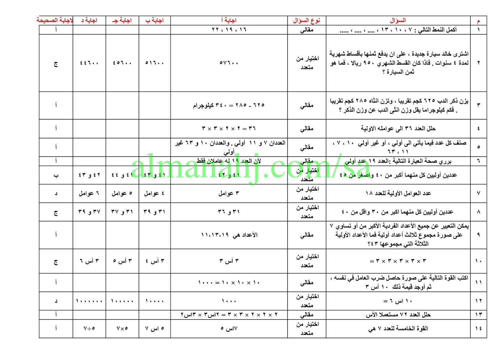 اختبار تحصيلي رياضيات الصف السادس رياضيات الفصل الأول المناهج السعودية