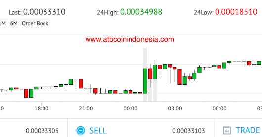 ATB Coin 24 hours value goes to 108 BTC on YobitNet