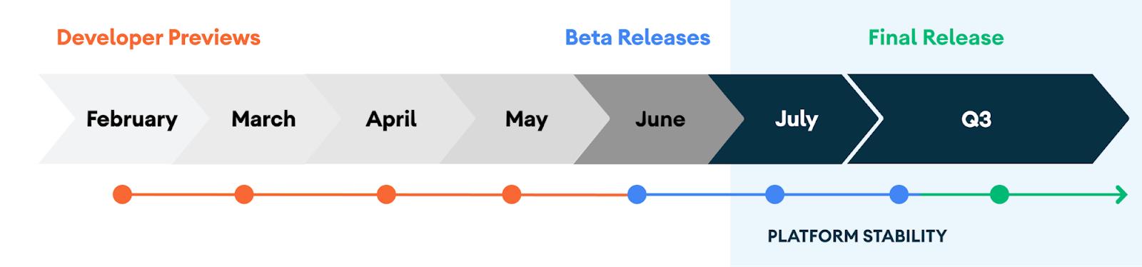 Cronología de la Estabilidad de la plataforma