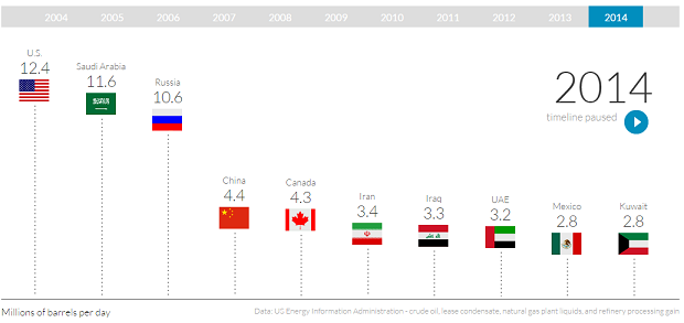top 10 crude oil producing countries