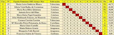 IX Campeonato de España Femenino 1965, clasificación final por orden de puntuación