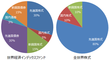 世界経済インデックスファンドと全世界株式の構成比
