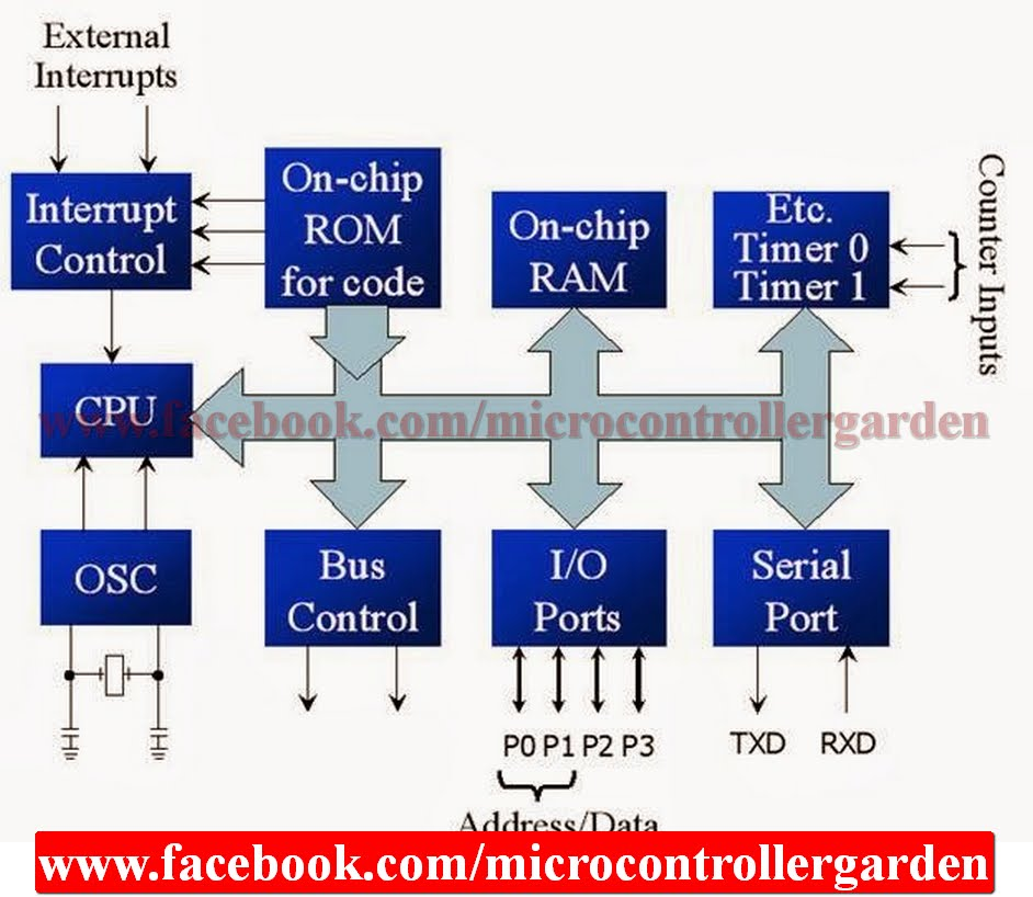 block diagram and pin diagram of 8051 microcontroller with description