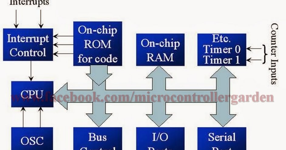 Block Diagram And Pin Diagram Of 8051 Microcontroller With