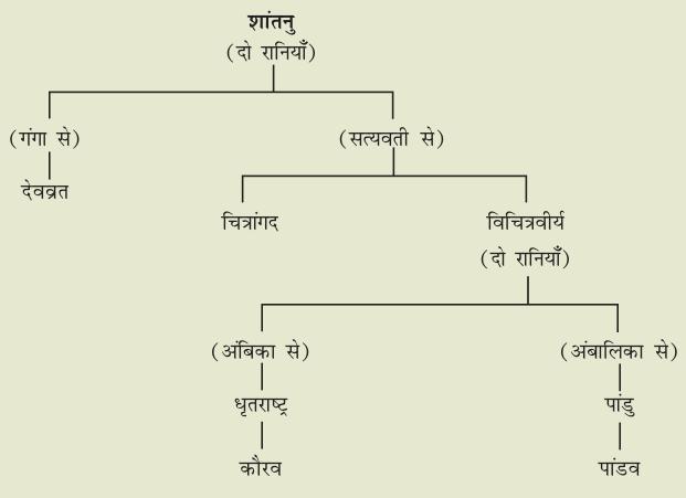 कुरुवंश का क्रम