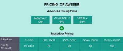 Aweber-emailing-pricing-reviews