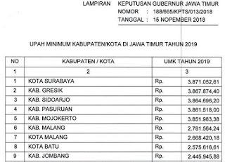 Besaran UMK UMR Jawa Timur 2019 Pergub PDF