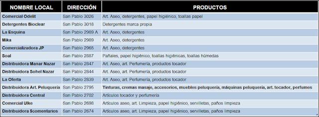 BARRIO SAN PABLO: Detergentes, pañales, artículos de aseo y tocador a precios convenientes