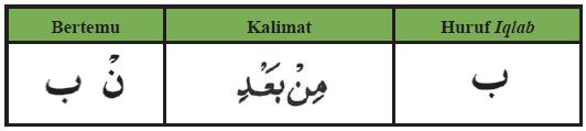 Tabel Contoh Iqlab pada huruf Nun Sukun