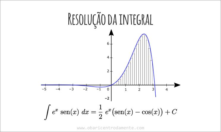 Resolução da integral e^x sen(x) dx pelo método de integração por partes