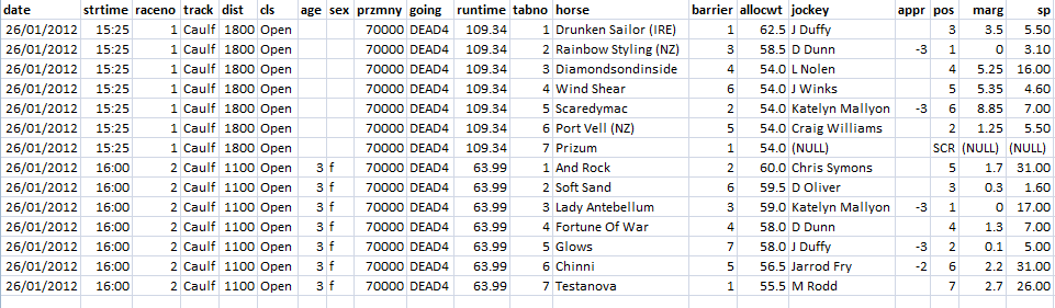 Design and Build Your Own Horse Racing Database