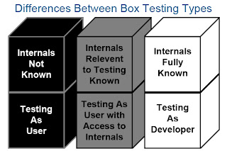 Differences-between-Black-box-White-box-Gray-box-testing