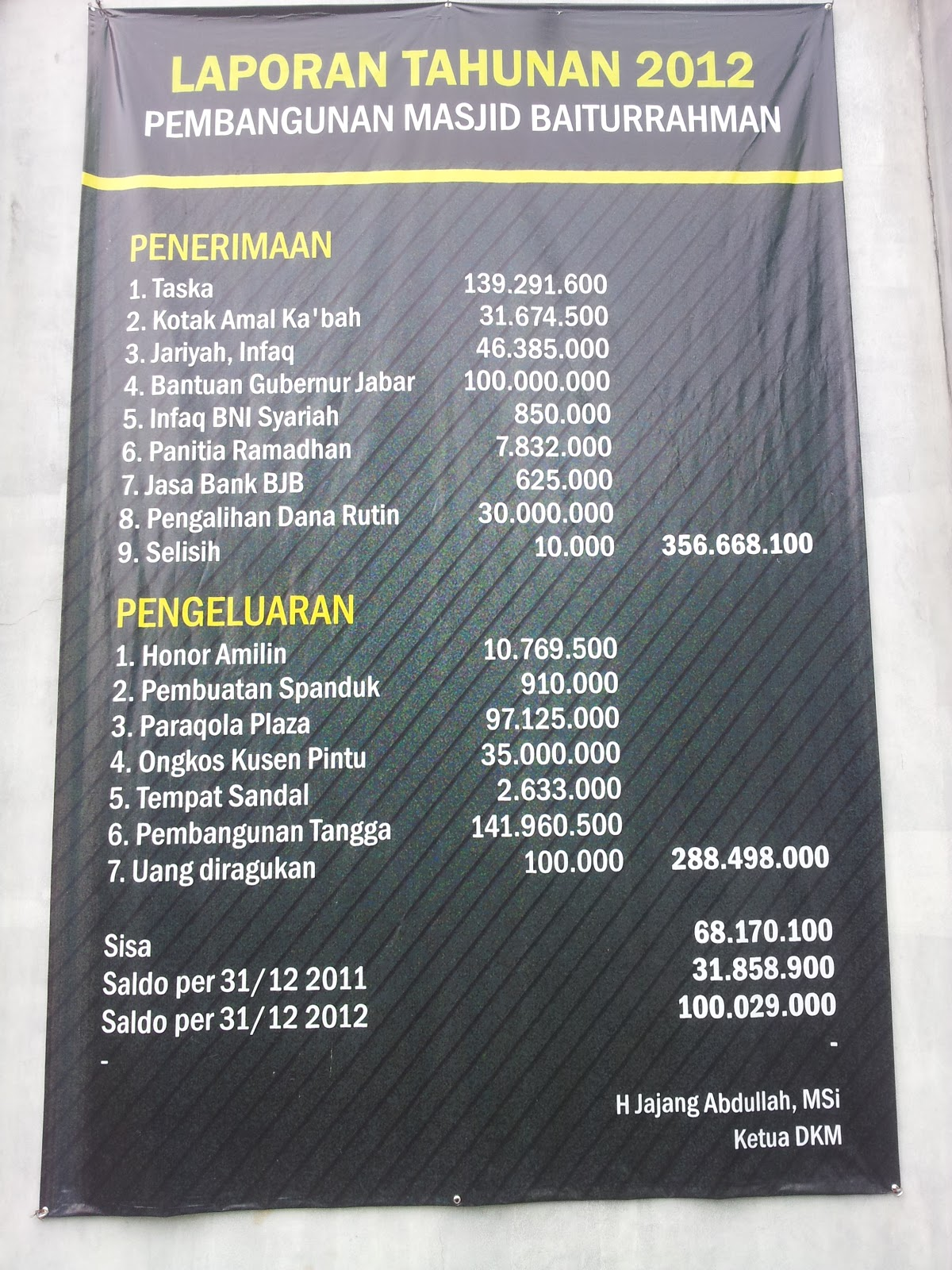 Contoh Laporan Keuangan Masjid Nurul Iman