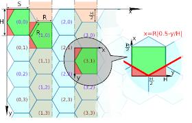gd reflections: Hexagonal grid math
