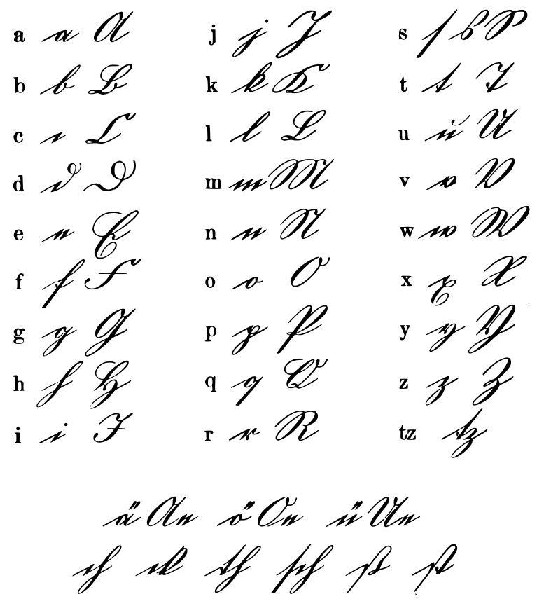 Czech Genealogy For Beginners Old Scripts Fonts