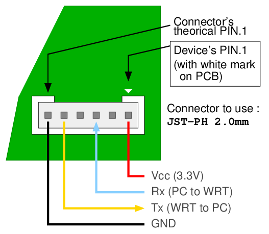 Willy Tarreau's stuff: Connecting a USB serial console to