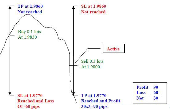 stop loss and take profit system