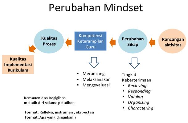 Materi Implementasi Kurikulum 2013
