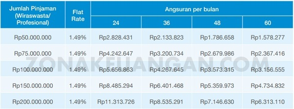 Tabel Cicilan KTA Standard Chartered
