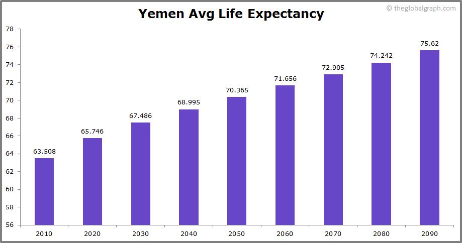 Yemen  Avg Life Expectancy