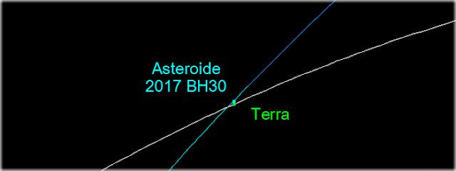 "Asteroide passou ""raspando"" na Terra"