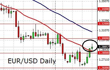 Eur usd forex volume